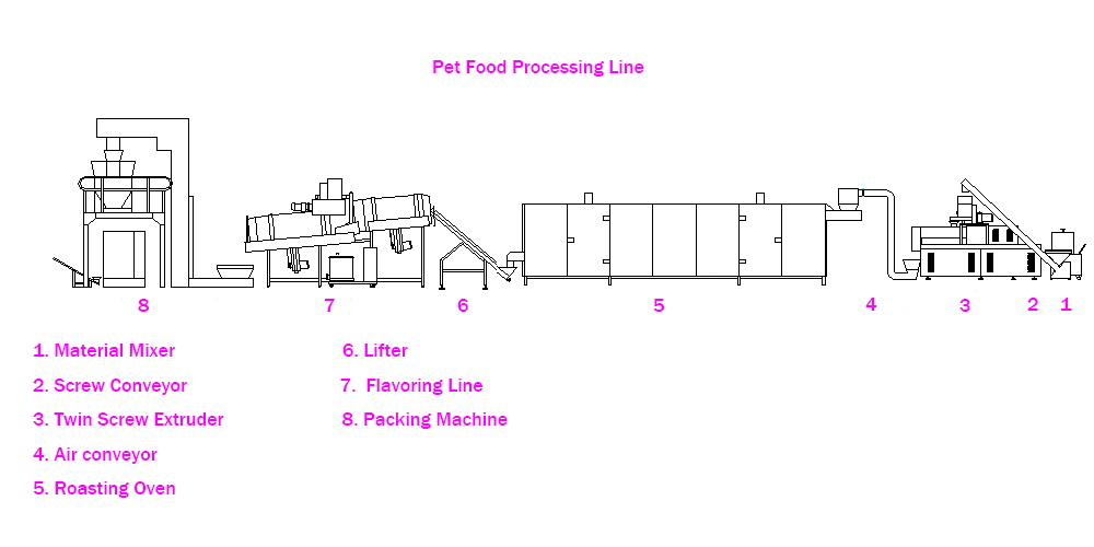 pet food machine line.jpg