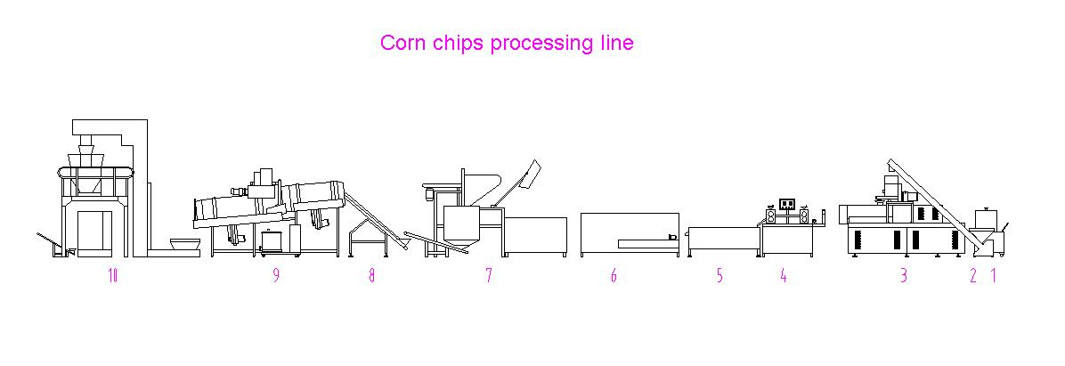 corn tortilla machines.jpg